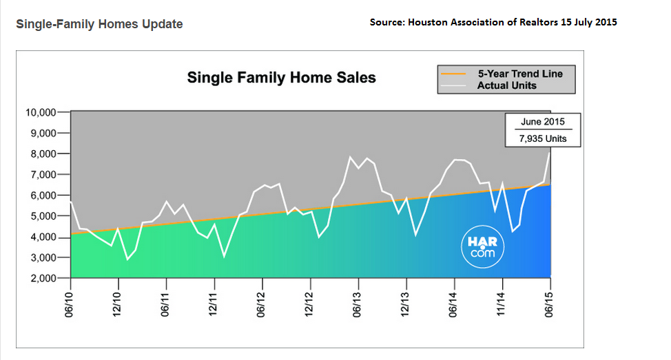 Sales of single family homes in Houston