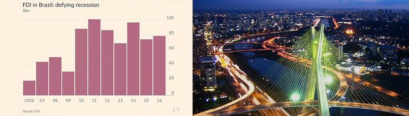 Foreign direct investment in Brazil on a high