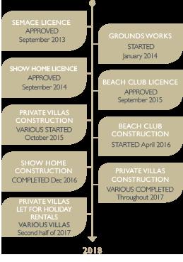 coral milestones graphic