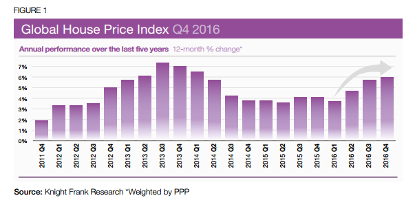 global property price index (Source Knight Frank)