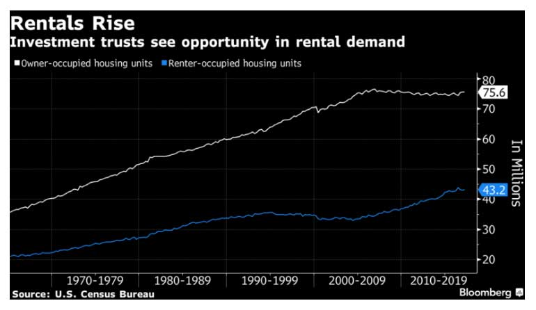 graphic showing rise in rentals and homeownership in the US