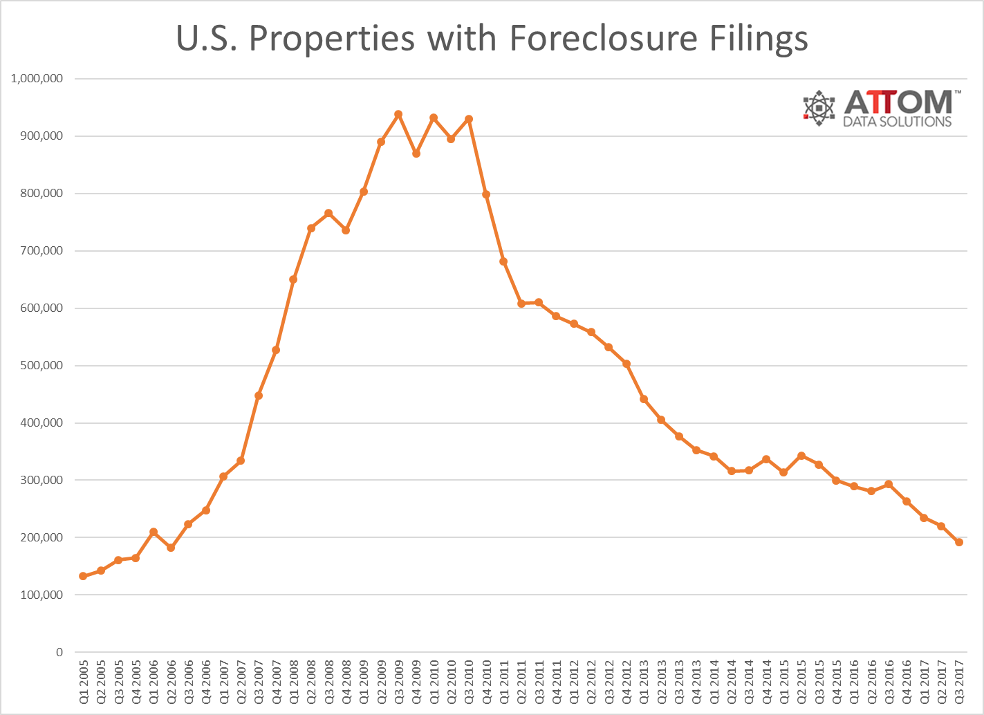 US Foreclosure properties Activity Q3 2017