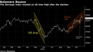 Bolsonaro Bounce good for investors in Brazil