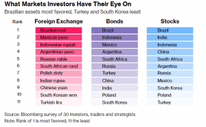 Invest in emerging markets results