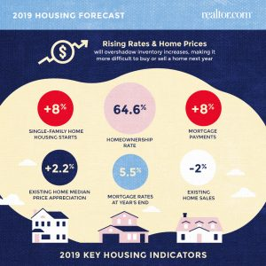 US real estate forecast 2019