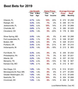 best US real estate investments in 2019
