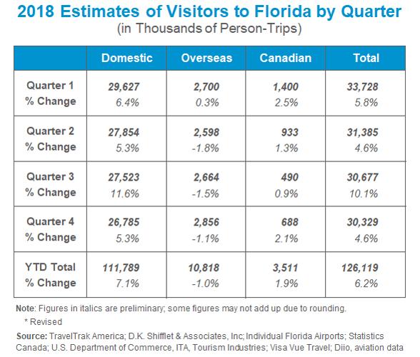 Florida tourism figures for 2018