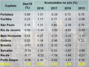Fortaleza Property Market