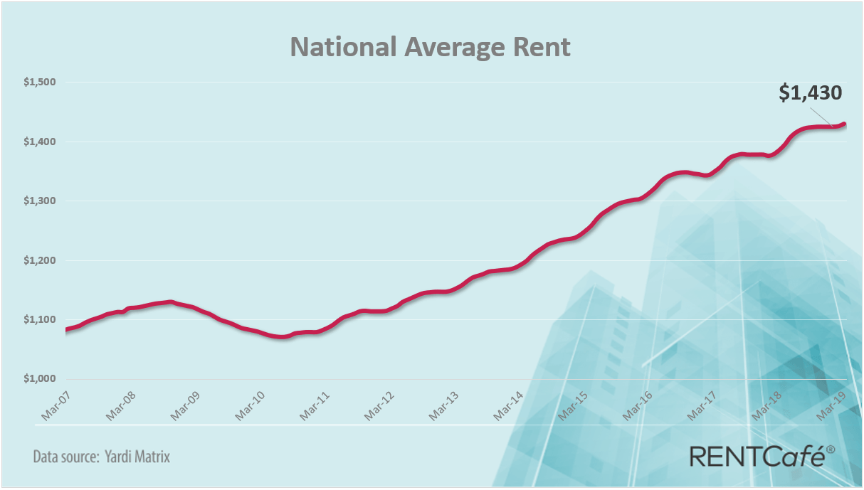 National Average Rent March 2019