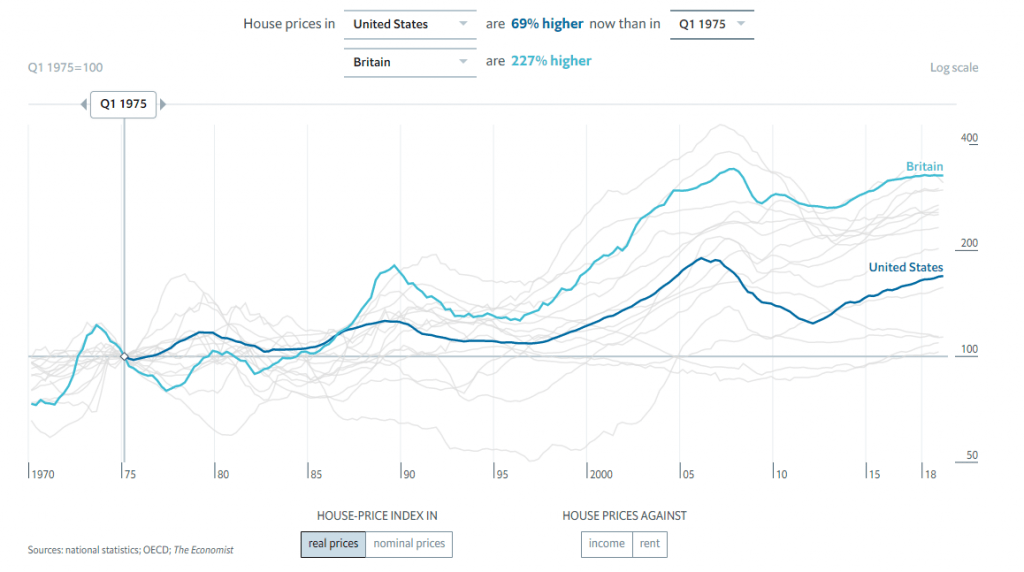 Graph showing house prices in US and UK historically