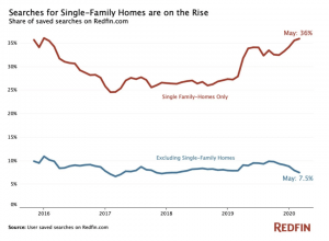 graph showing rise in searches for single-family homes in the US