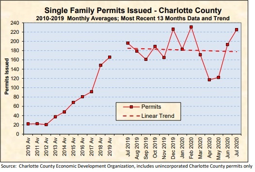 graphic showing permits for new homes in Southwest Florida